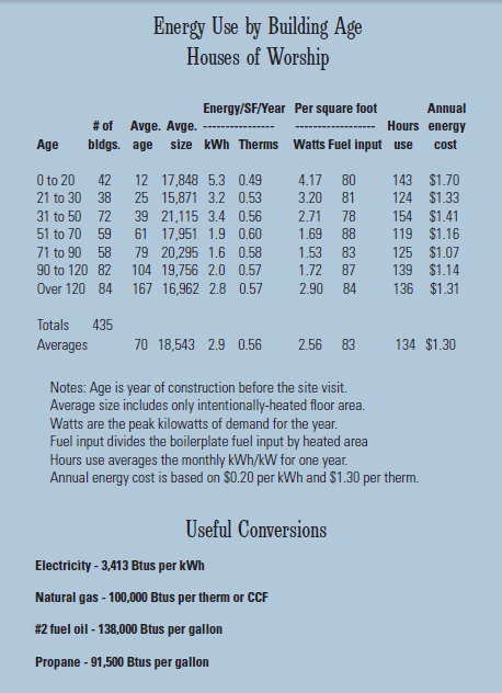 Energy Use by Building Age, Houses of Worship